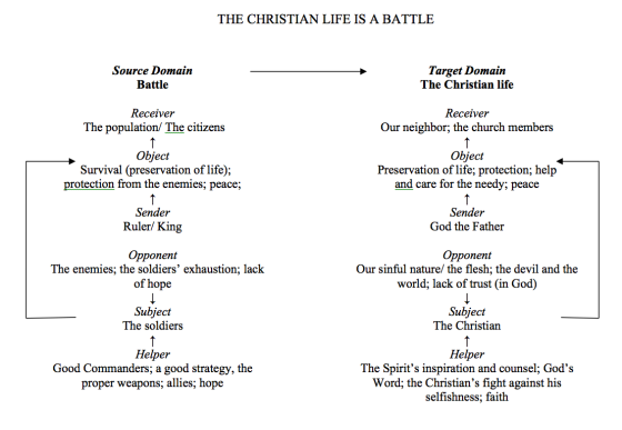 The Christian Life is a Battle